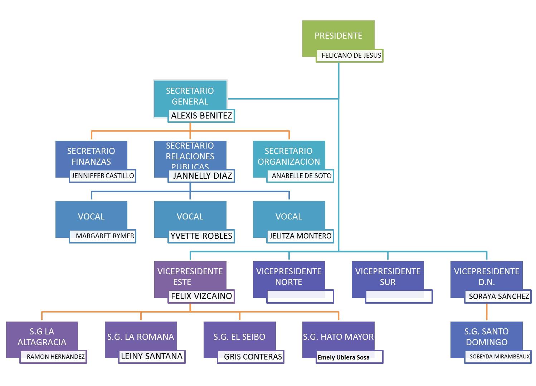alinear la estructura organizacional con la Se produce pues un involucramiento de todos con la estrategia general ya que han propuesta tanto en la posición en estructura organizacional o en el estatus.