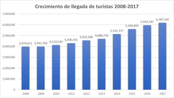 Crecimiento llegada turistas 2008-2017